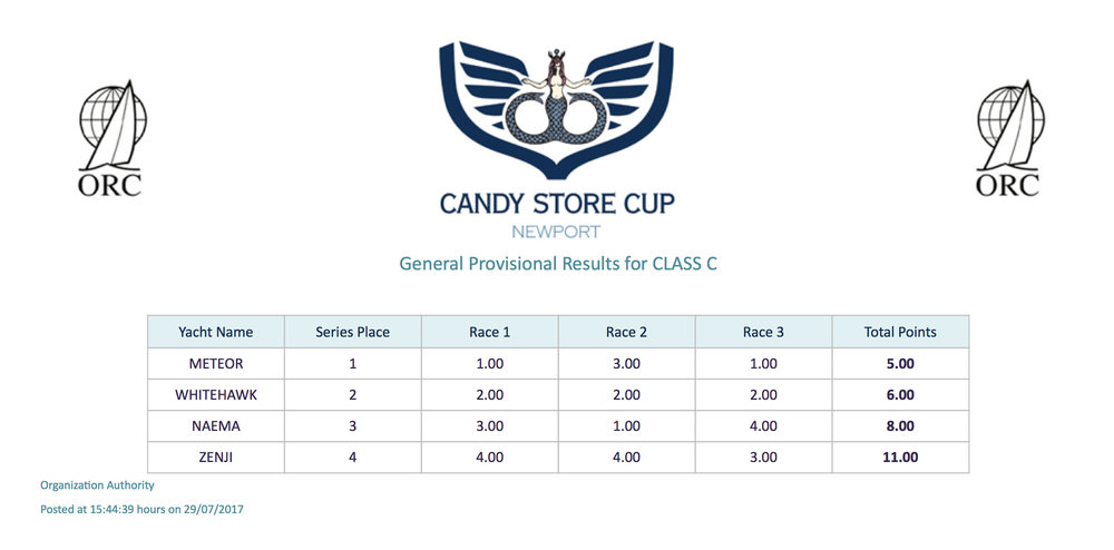 Candy Store Cup - OVERALL - Class C