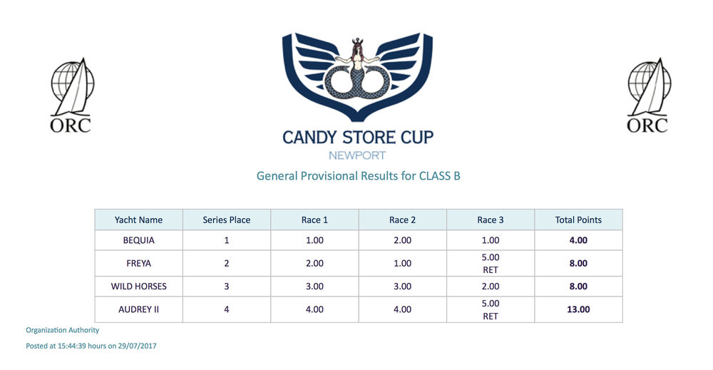 Candy Store Cup - OVERALL - Class B