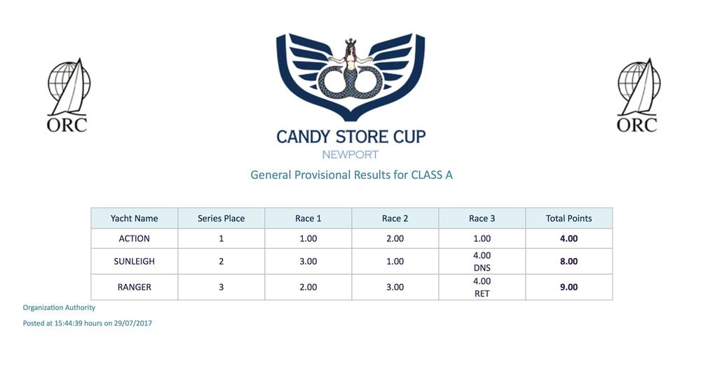 Candy Store Cup - OVERALL - Class A