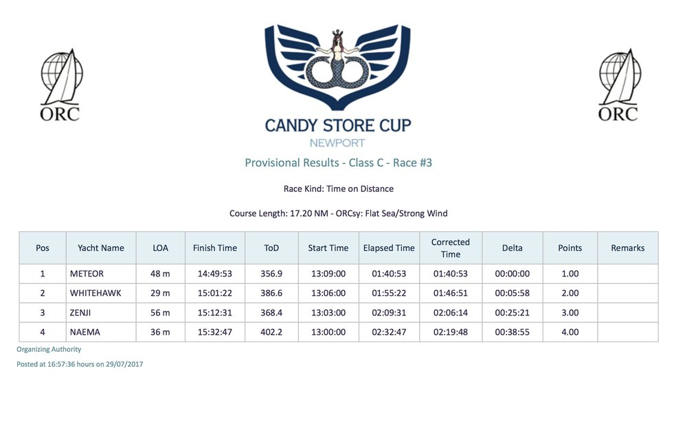 Candy Store Cup - Race 3 Results, Class   C