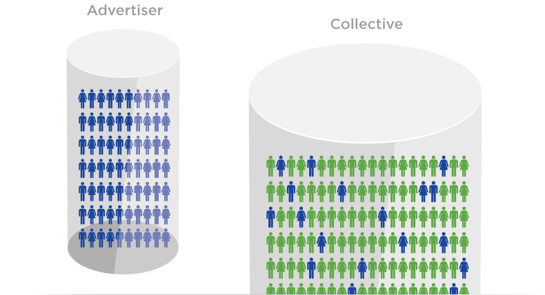 collective identify audience