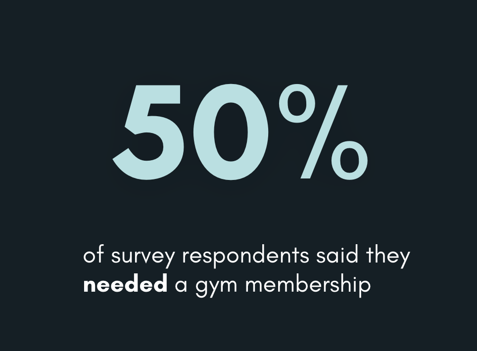 "*In a survey conducted by Ad Age to determine the things that Americans cannot live without. 50% of people in the US said they ""NEEDED"" their gym membership and are not willing to give it up."
