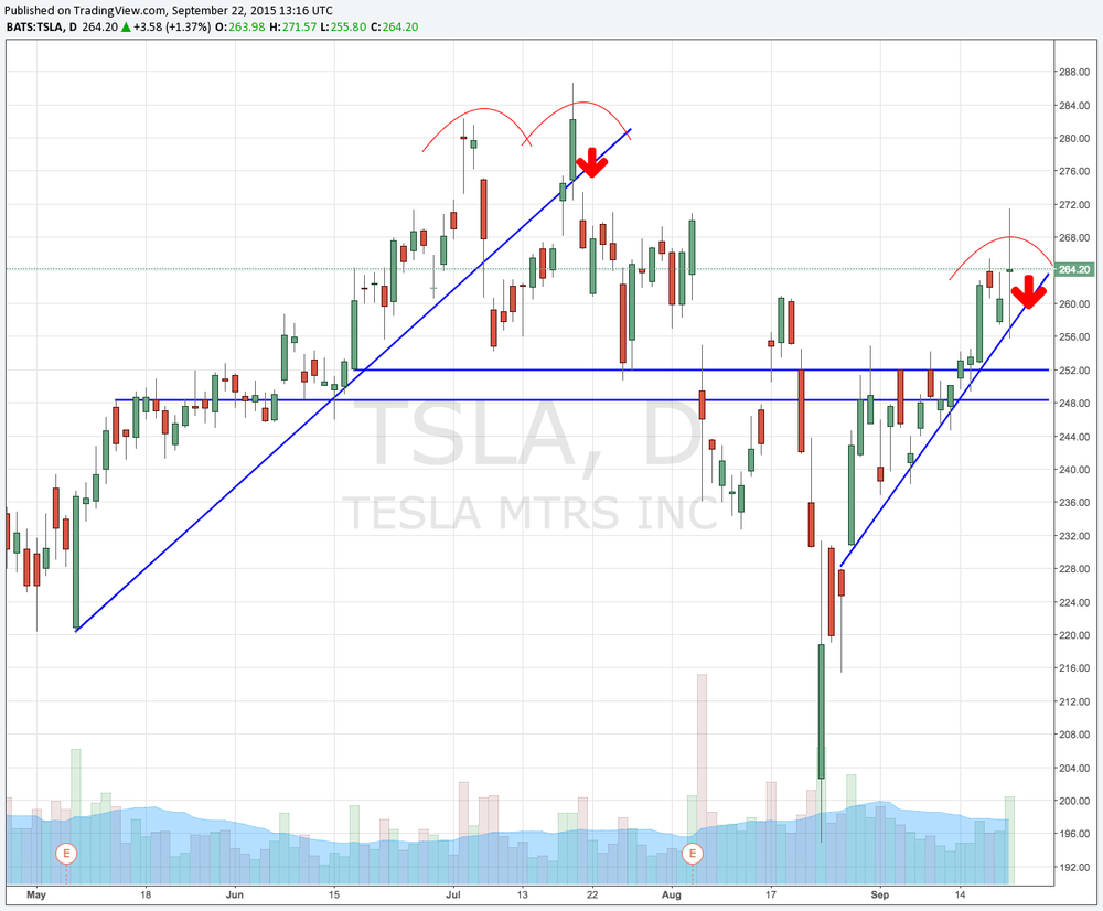 TSLA failed again at the top of its range. It's also near breaking the rising trend it's set since August 24. Look for it to collapse if it takes out yesterday's lows.