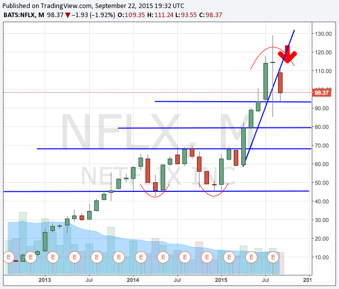 NFLX Monthly.png