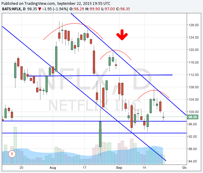 NFLX Daily Downtrend.png