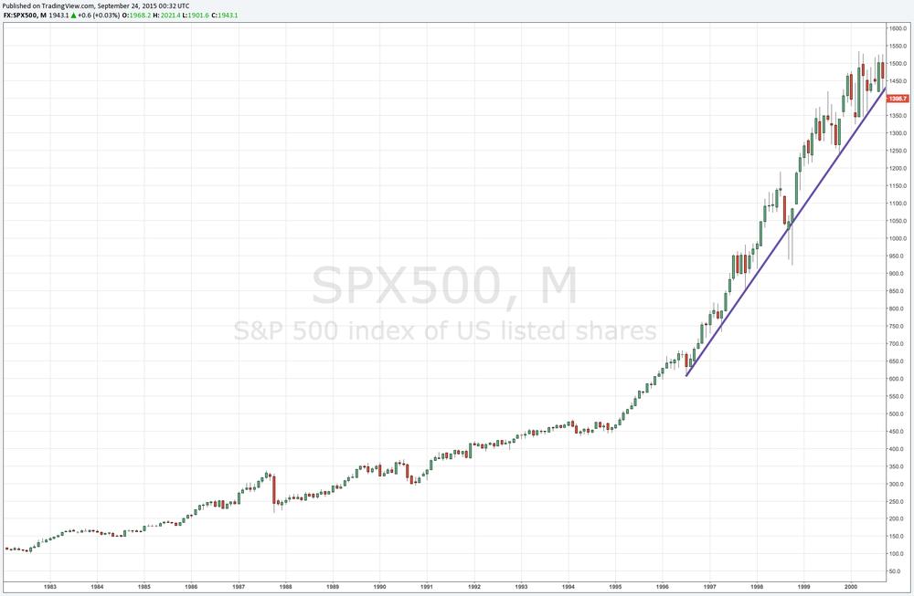 SPX Trend Break 2000
