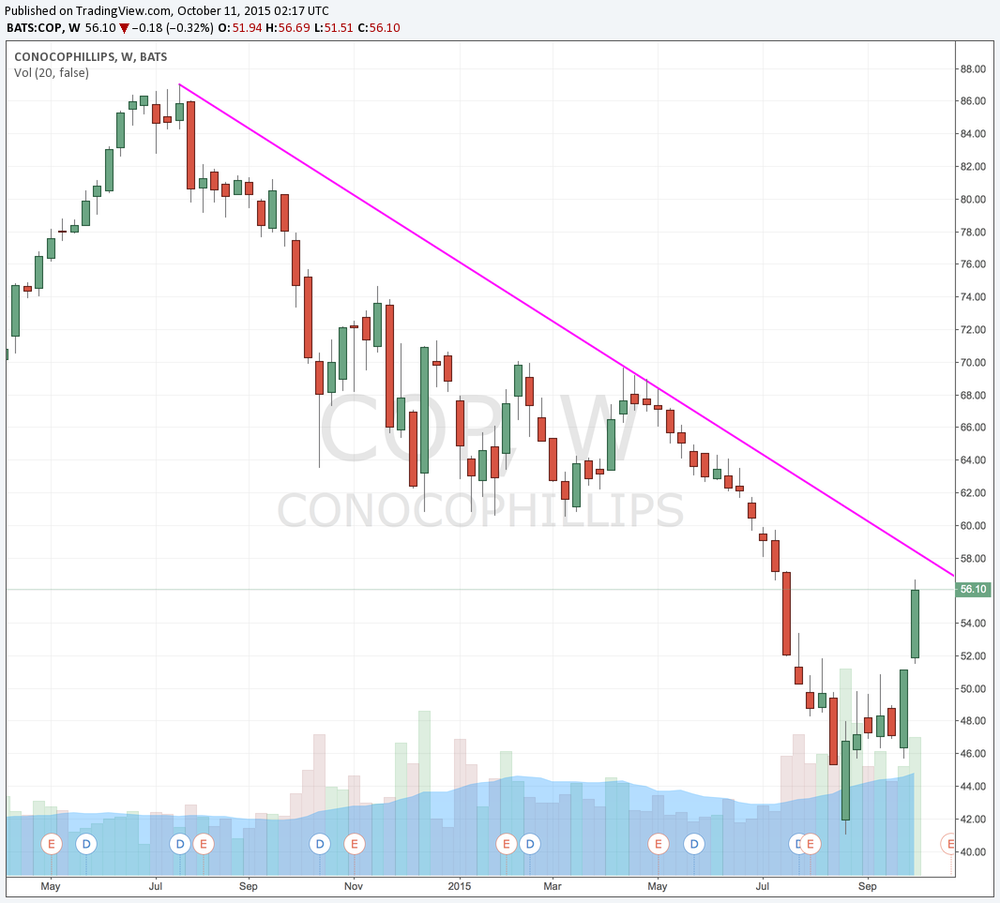 COP still in a downtrend from summer 2014. even after such a violent move to the upside.