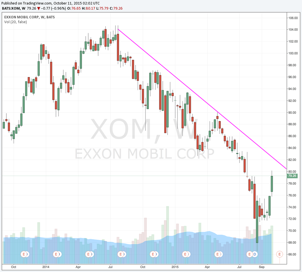 XOM Weekly downtrend started in summer 2014