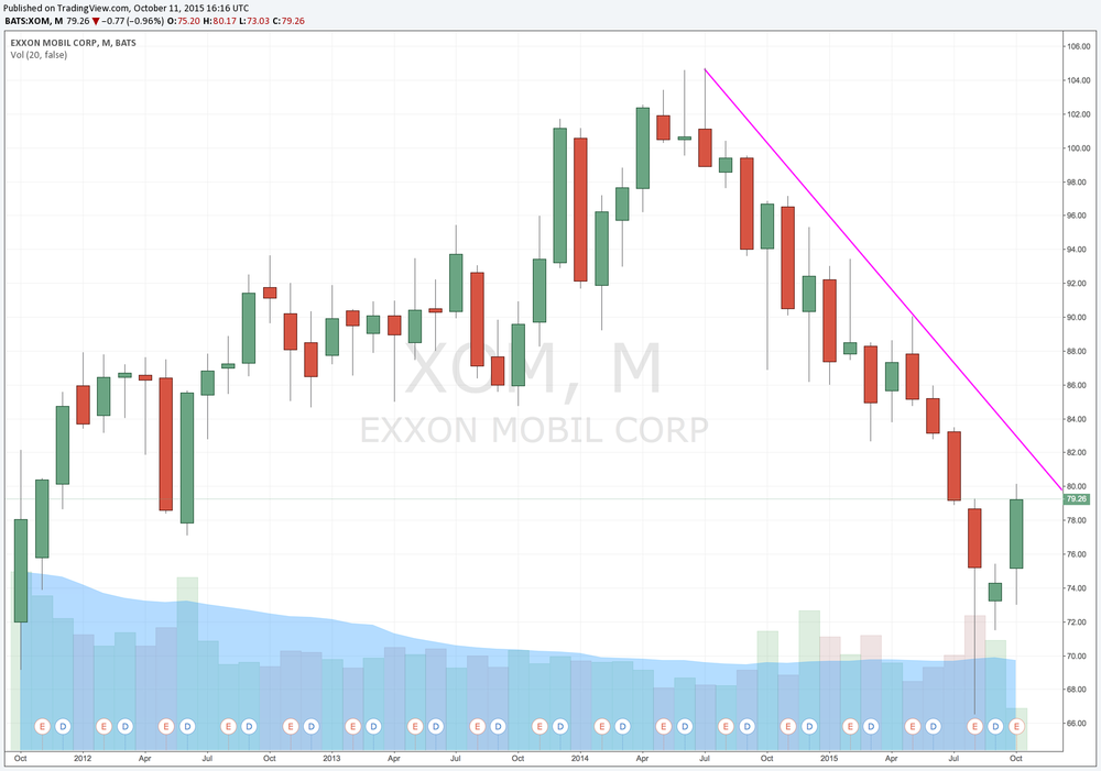 XOM Monthly downtrend