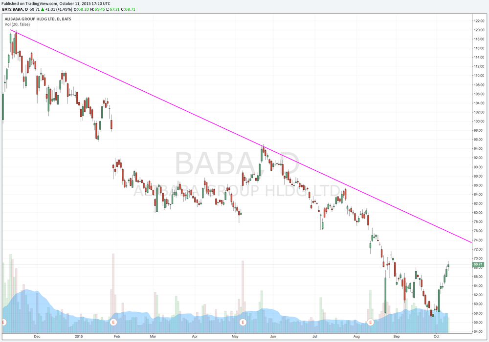 BABA Downtrend displayed clearly on the daily as well