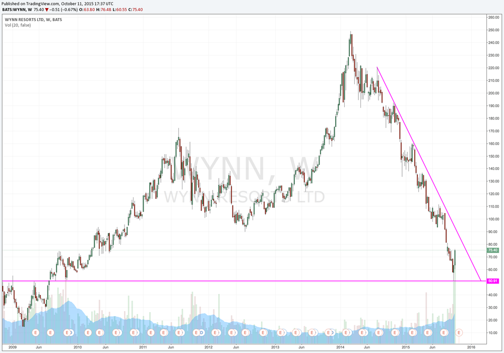 WYNN Multiyear support with downtrend in tact.