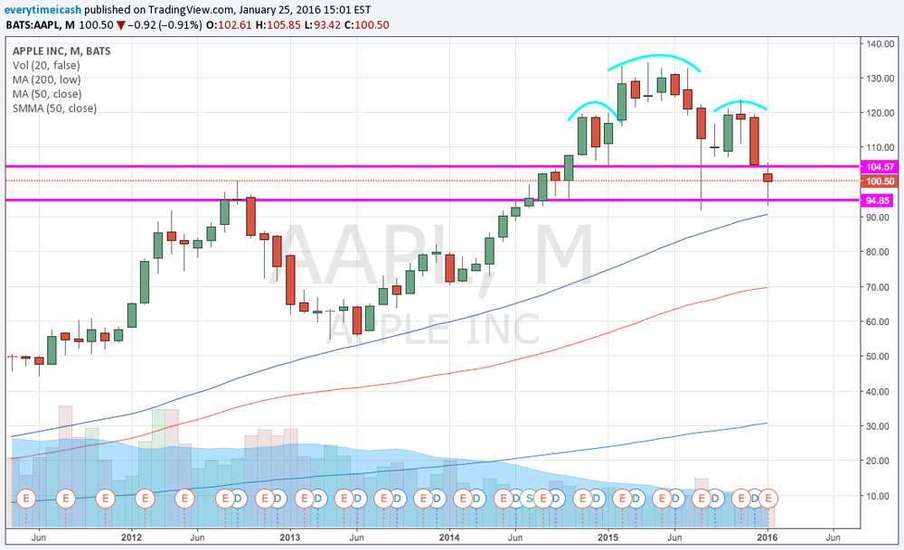 AAPL Monthly head and shoulders but sitting right above the 2012 high retest support