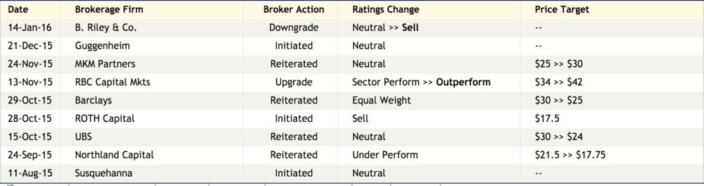 "Looking at targets from the analysts that cover the issue, it appears that there is a negative bias in the issue. However, There are enough ""Neutral"" stances that could accelerate the issue to the downside as analysts have to revise their price targets. Currently the average price target is ~$26."