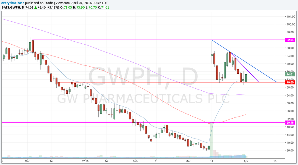GWPH has consolidated since it gapped higher and has held 70 support. Look for a breakout above the near term (purple) trend line and the larger (blue) line for a larger move.