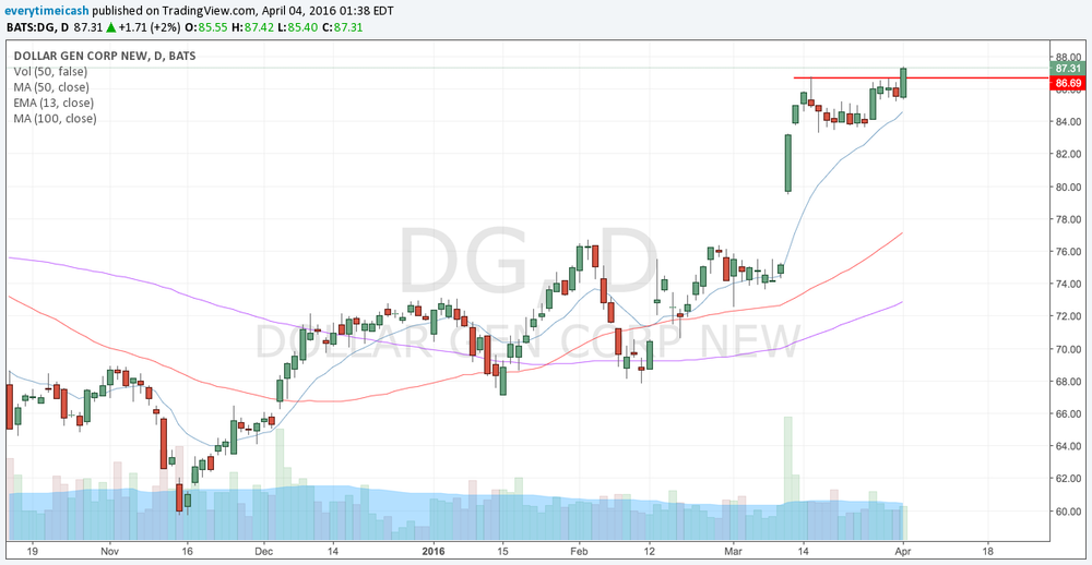 DG Breaks out of consolidation to all time high