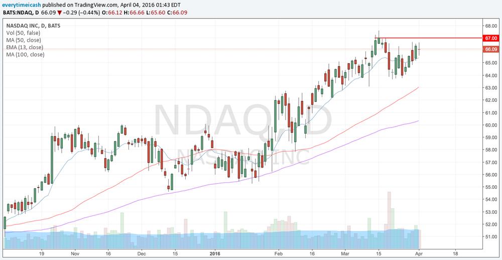 NDAQ nearing a breaktout