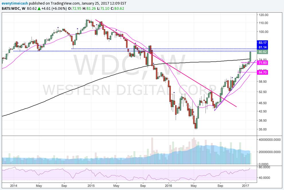 WDC Broke above the 200W MA