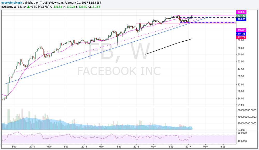 FB Weekly Trend