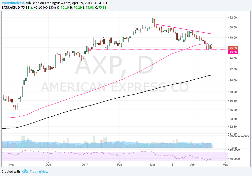 AXP Bear flag under 100D Into ER