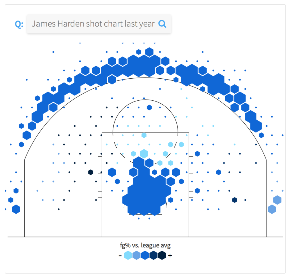 Harden Shot Chart - Shoots very consistently no matter where he is.