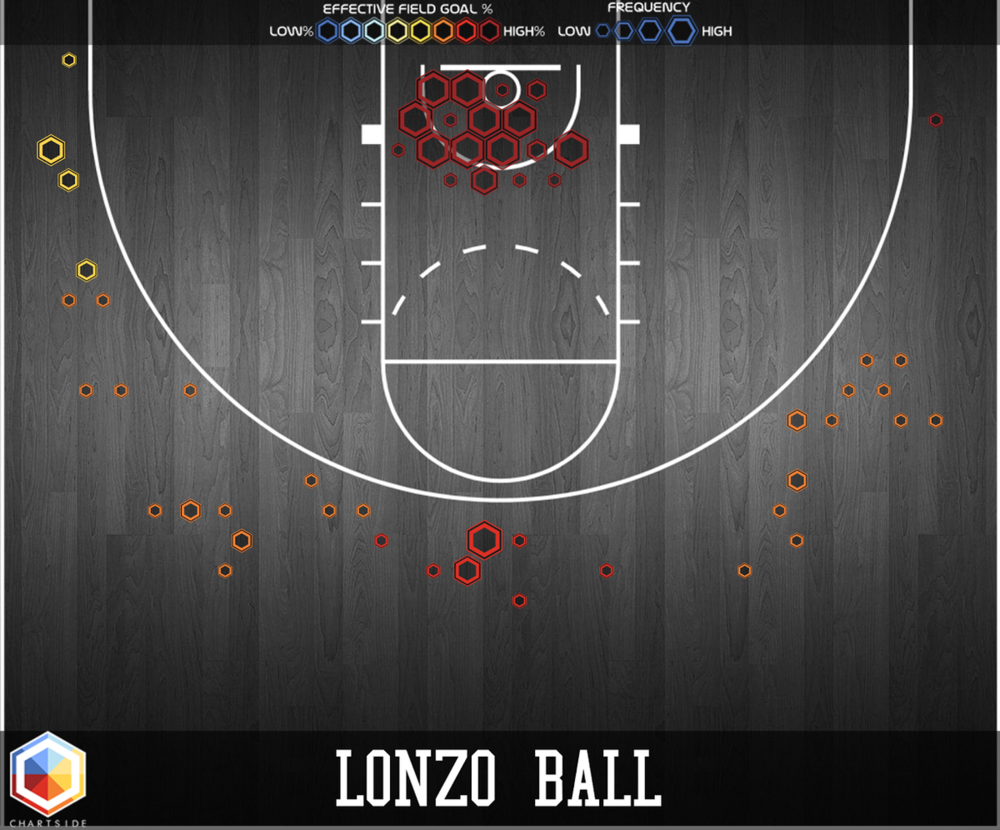 Lonzo virtually didn't take shots that weren't at the rim or from 3.