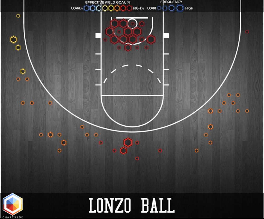 Lonzo Ball Shot Chart.