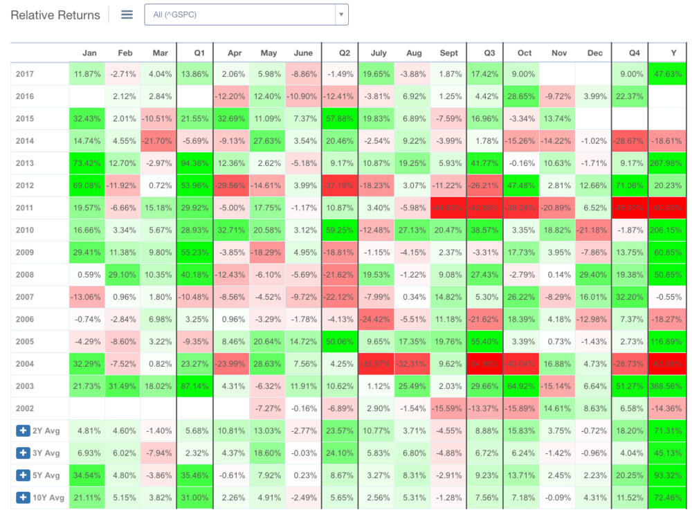NFLX Relative Returns Month By Month.png