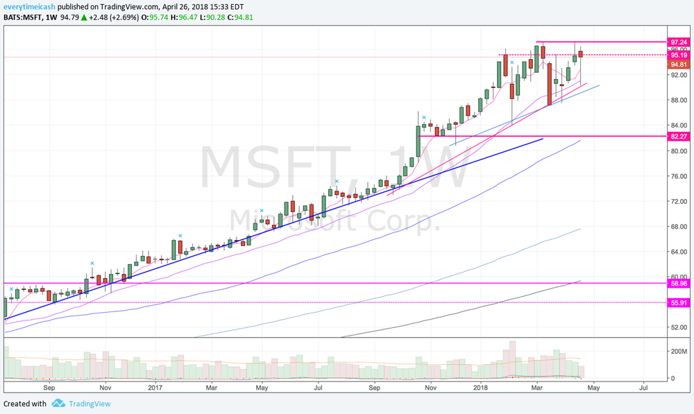 MSFT W.png