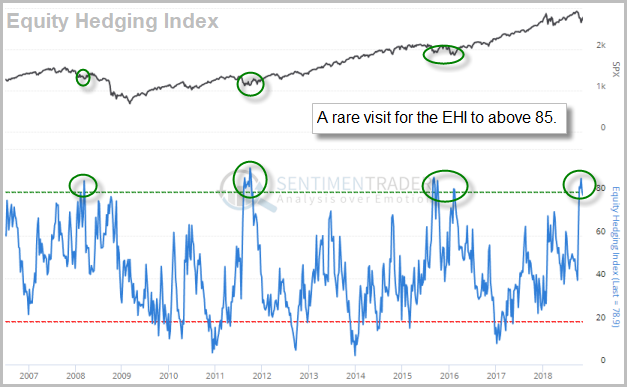 Equity Hedging Index. Source: www.sentimentrader.com