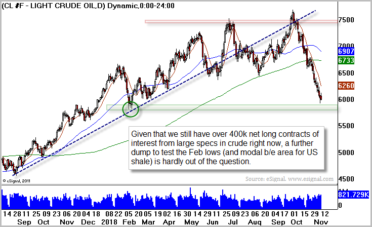 WTI Crude Oil (USO)