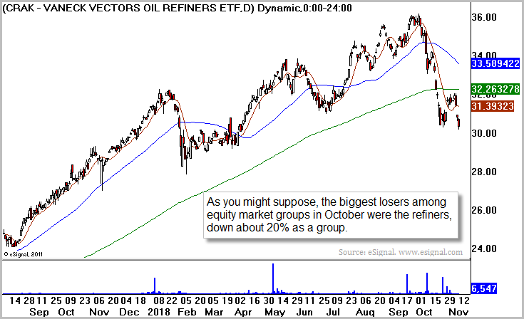 Refiners ETF (CRAK)
