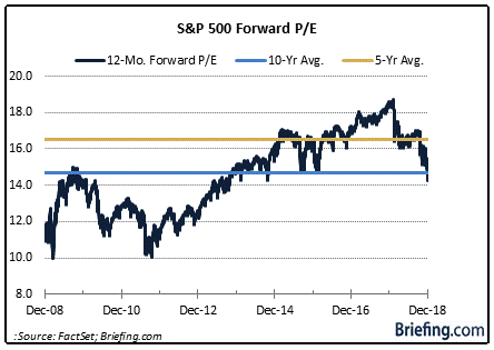 SPX PE Courtesy of Briefing.com