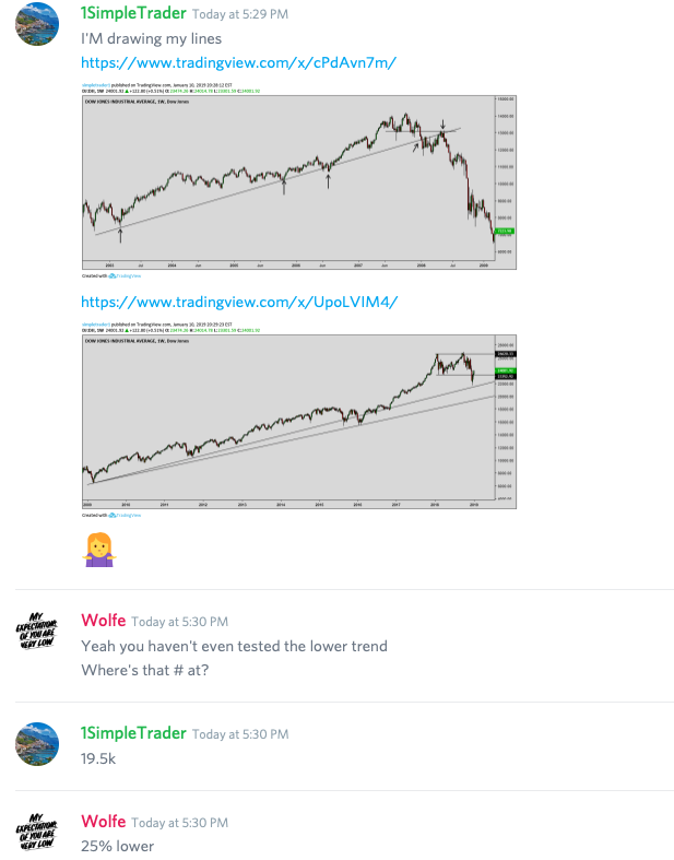 Major difference in technicals between 2007 and 2018
