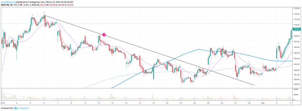 FB rejection and downtrend.
