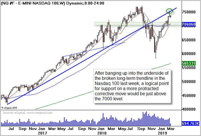 NQ Chart Courtesy of Briefing