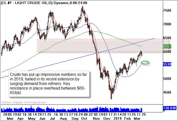 WTI Crude Oil (USO)