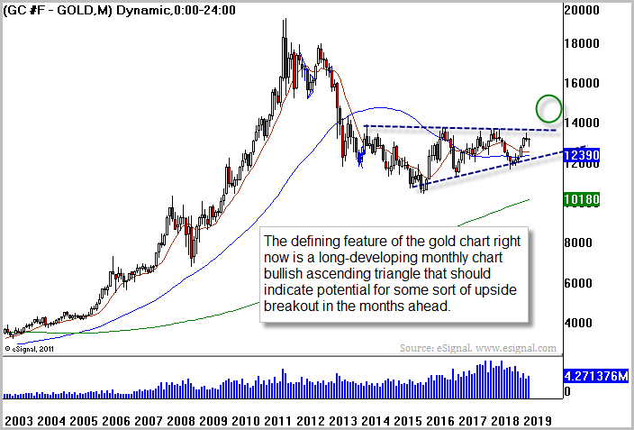 Gold (GLD) Courtesy of Briefing