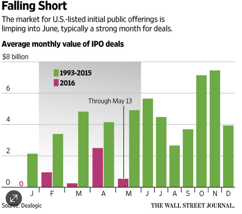 http://www.wsj.com/articles/will-ipos-pick-up-june-will-tell-1463218382