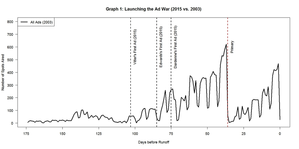 Note: 2003 ad data are from the Wisconsin Advertising Project. The first ad of the Scott Angelle campaign does not appear because it aired before the period shown on the graph.