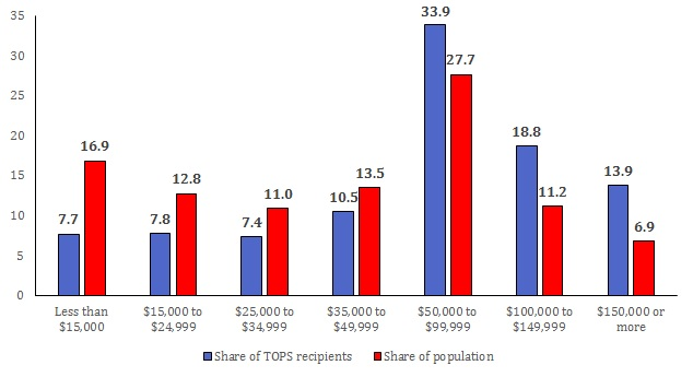 Figure 2: TOPS recipient data are for all recipients 2003-2014 as reported in   The Advocate  . Household income distribution data are from the U.S. Census Bureau's most recent  American Community Survey 5-year estimates .