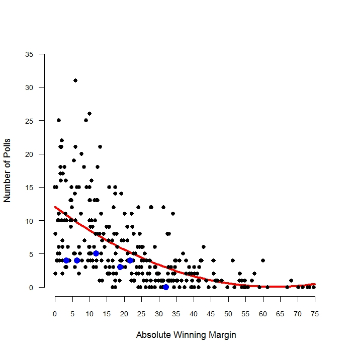 FEWER POLLS IN LESS COMPETITIVE ELECTIONS.  The graph displays the number of publicly released polls during the final three weeks before Election Day for each U.S. Senate race since 1998 plotted against the absolute value of the victory margin.Data are from fivethirtyeight.com. Elections with no publicly released polls are also included. The red line represents the expected number of polls given the absolute margin of victory using a simple polynomial model. The blue points represent Louisiana's five U.S. Senate races during this period. For the two elections that went to a runoff (2002 and 2014), only the runoff is included.