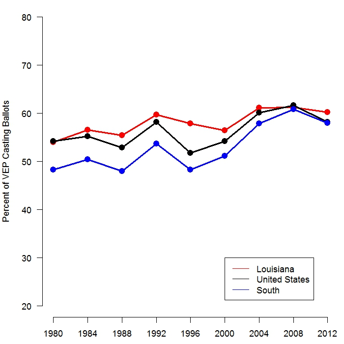 Louisiana Turnout in Presidential Elections Tends to be as High or Higher than National Turnout and Much Higher than Turnout in the South. This graph shows presidential election turnout as the share of the voting eligible population (VEP) that cast ballots (that is, the share of voters among all the people who are either registered to vote or eligible to register to vote but did not). Data are from the United States Election Project.