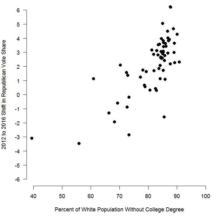 Trump outperformed Romney in parishes where a larger share of whites do not have a college degree.  Values on the vertical axis are the percentage point change in the Republican vote share from 2012 to 2016. Election data reported by the  Louisiana Secretary of State . Population data are from the U.S. Census's American Community Survey 2014 5-year average.