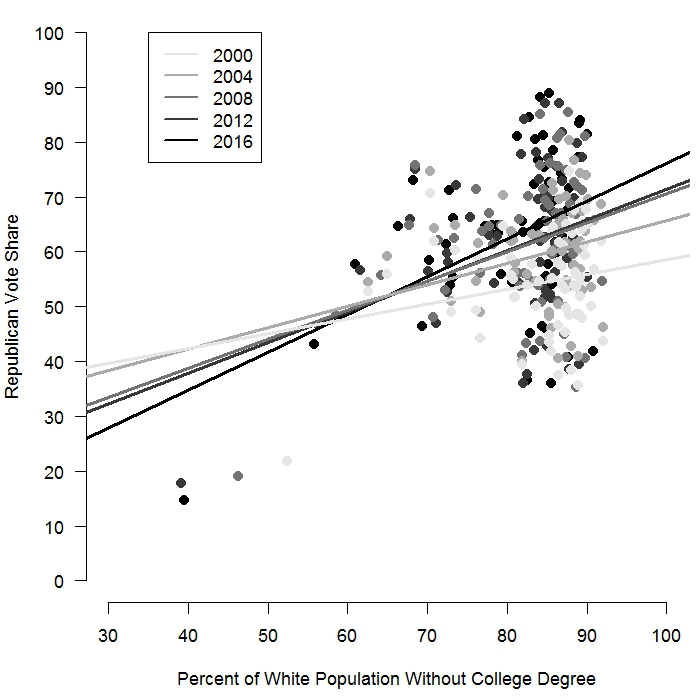 The relationship between the share of whites without a college degree and the Republican vote share has strengthened over the past twenty years.  Values on the vertical axis are the share of the vote won by Republican presidential candidates. Election data reported by the  Louisiana Secretary of State . Demographics drawn from U.S. Census data most proximate in time to the election (2000 decennial census for 2000 and 2004; American Community Survey 2009 5-year average for the 2008 election; American Community Survey 2012 5-year average for the 2012 election; and American Community Survey 2014 5-year average for the 2016 election).