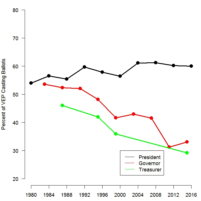 Fig.1: Long term decline in turnout for state government elections in Louisiana . Points display the percent of the voting eligible population that cast ballots in presidential elections and the first round of gubernatorial and treasurer elections since 1980.
