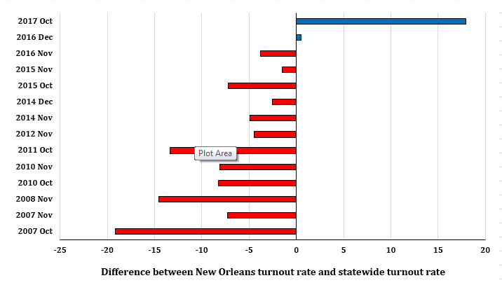 Figure 1: New Orleans typically lags state turnout, but not in 2017.  The figure shows the percent of registered voters casting ballots in Orleans Parish minus the percent of registered voters casting ballots in Louisiana for all statewide elections since 2007. Data are from the Louisiana Secretary of State.