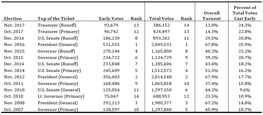 Number of early/absentee votes, number of total votes, turnout rate (out of registered voters), and percent of total votes cast as early/absentee for each statewide election since 2007.