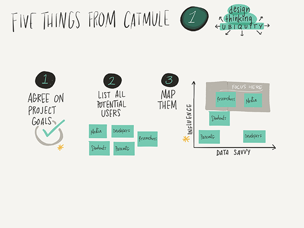 A visual framework for the upfront process of Design Thinking