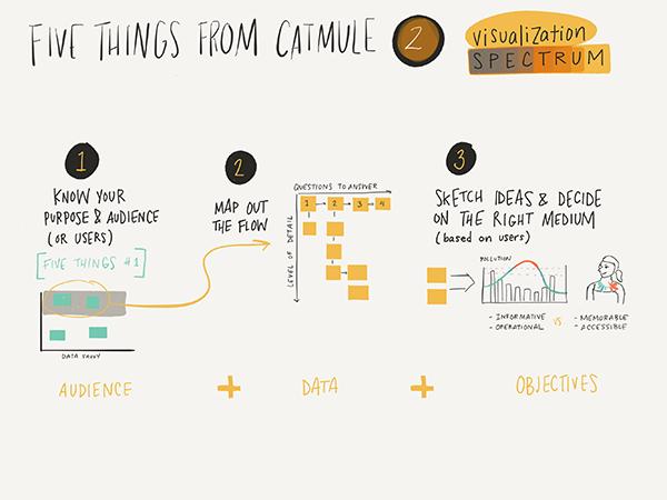 A visual framework for design process