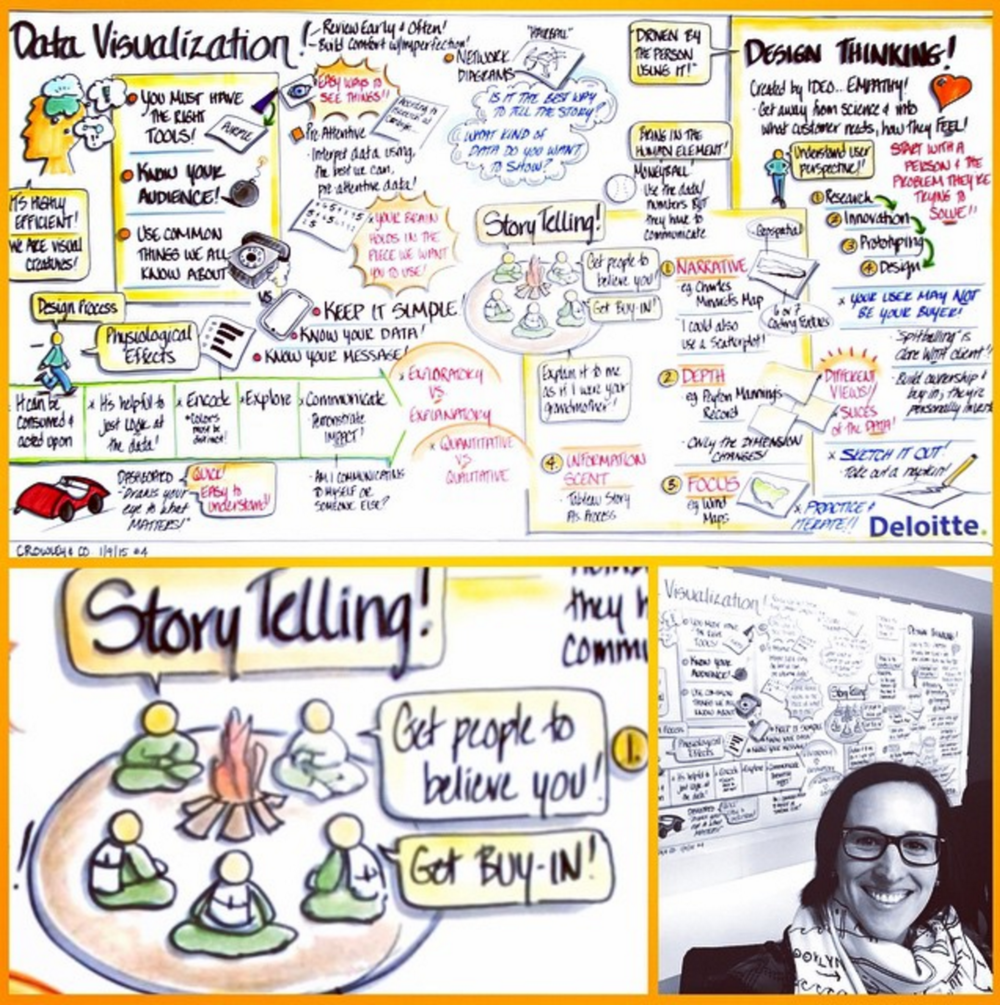 I kicked off 2015 in Dallas at Deloitte University, teaching hundreds of data scientists how to appropriately visualize data and create compelling stories to communicate their analysis.   Deirdre Crowley   was in my classroom recording the event, and it was the first time I was on the other side of graphic recording.